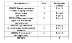 Информация о высвободившихся  местах в группах, обучающихся по государственному образовательному заказу